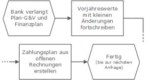 Grafik Budgetierung